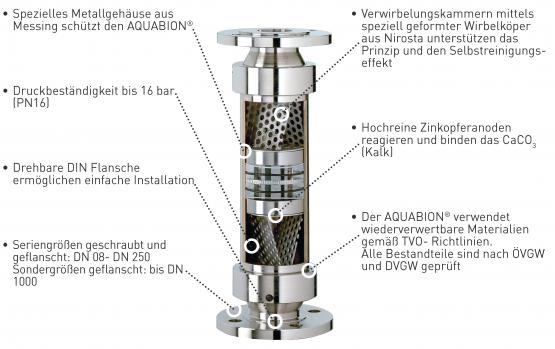 Aquabion F50 Längsschnitt mit inneren Bestandteilen